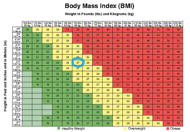 My BMI Week 1
